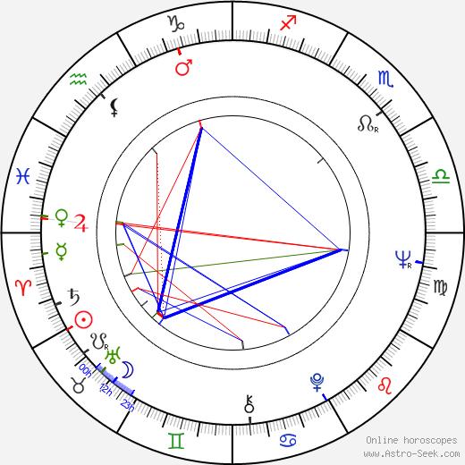 Pirjo Bergström birth chart, Pirjo Bergström astro natal horoscope, astrology