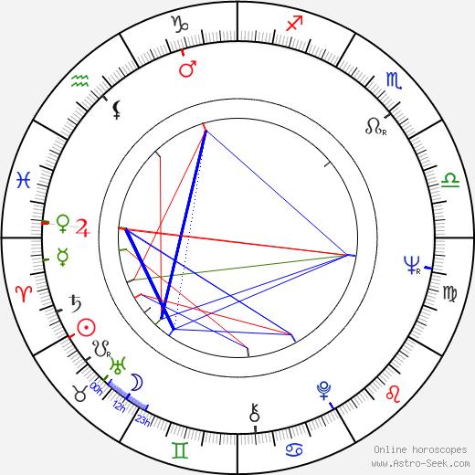 Reni Santoni astro natal birth chart, Reni Santoni horoscope, astrology