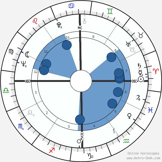 Rudolph Isley wikipedia, horoscope, astrology, instagram