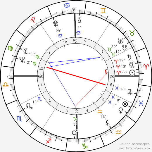Rudolph Isley birth chart, biography, wikipedia 2019, 2020