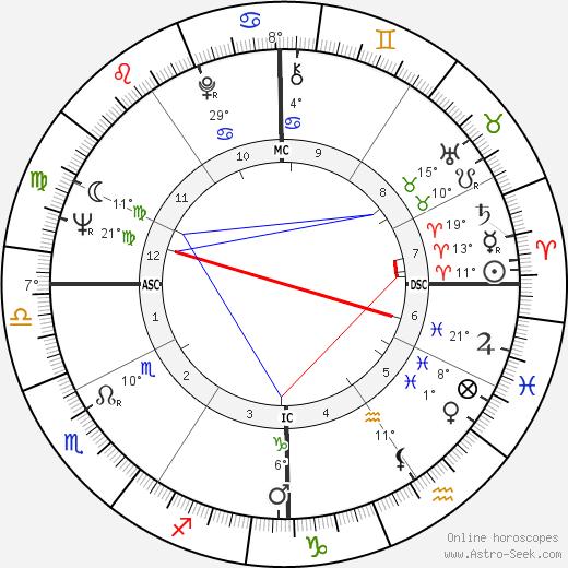 Rudolph Isley birth chart, biography, wikipedia 2018, 2019