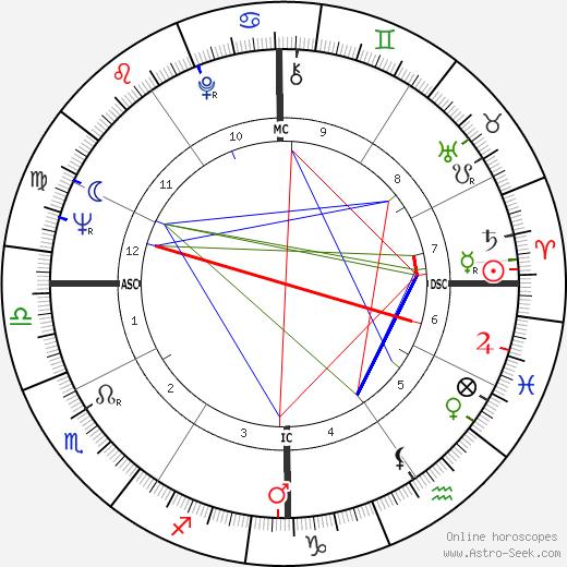 Rudolph Isley astro natal birth chart, Rudolph Isley horoscope, astrology