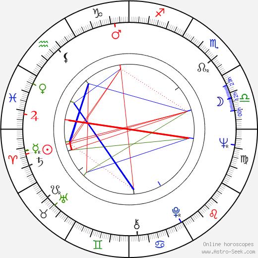 Svetoslav Peev день рождения гороскоп, Svetoslav Peev Натальная карта онлайн