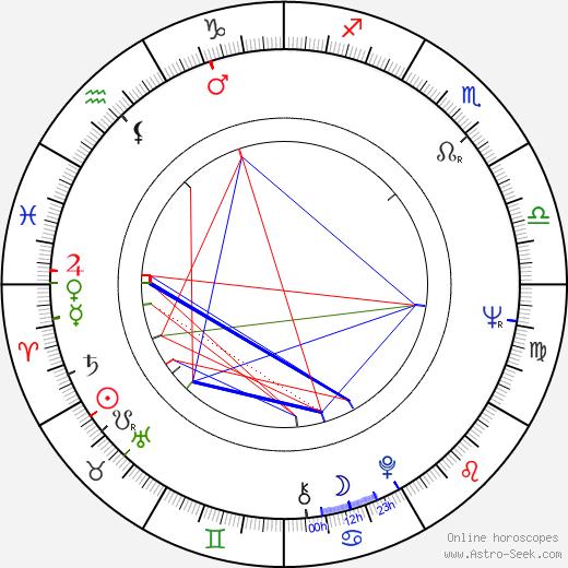 Варис Брасла Varis Brasla день рождения гороскоп, Varis Brasla Натальная карта онлайн