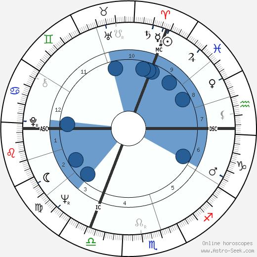Wilhelm Bungert wikipedia, horoscope, astrology, instagram