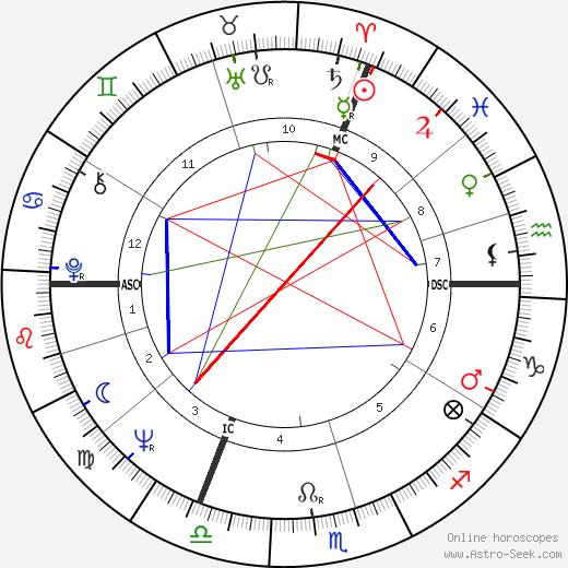 Wilhelm Bungert astro natal birth chart, Wilhelm Bungert horoscope, astrology