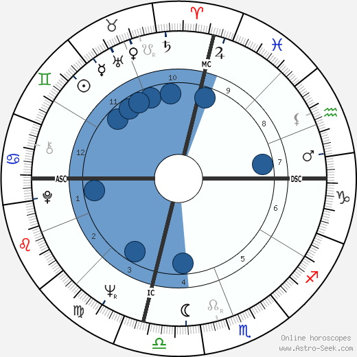 Al Unser wikipedia, horoscope, astrology, instagram