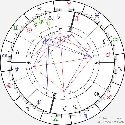 Al Unser birth chart, Al Unser astro natal horoscope, astrology