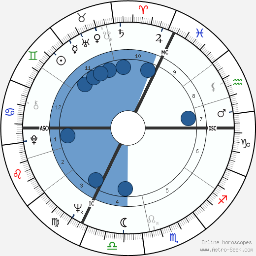 André Rossinot wikipedia, horoscope, astrology, instagram