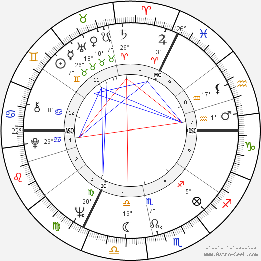 André Rossinot birth chart, biography, wikipedia 2019, 2020