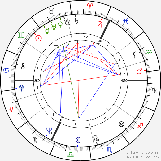 André Rossinot astro natal birth chart, André Rossinot horoscope, astrology