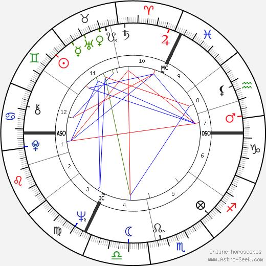 Андре Россино André Rossinot день рождения гороскоп, André Rossinot Натальная карта онлайн