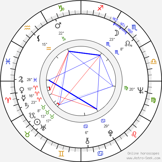 Antonio Mayans Birth Chart Biography Wikipedia 2017 2018