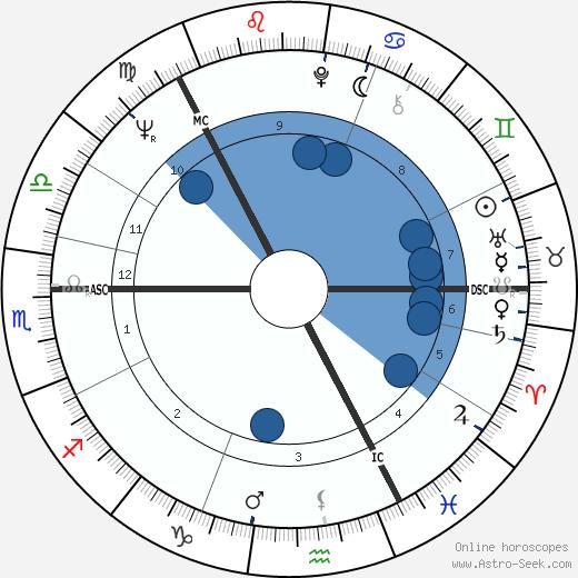 Arni Egilsson wikipedia, horoscope, astrology, instagram