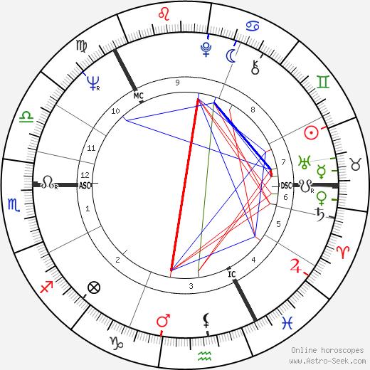 Arni Egilsson tema natale, oroscopo, Arni Egilsson oroscopi gratuiti, astrologia