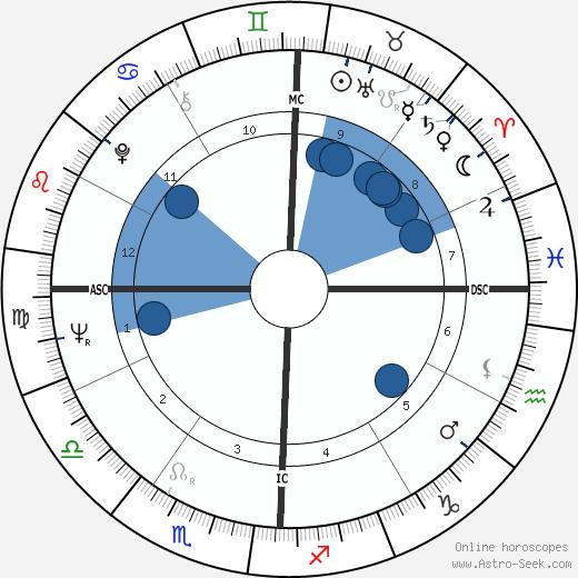 Barbara Hammer wikipedia, horoscope, astrology, instagram