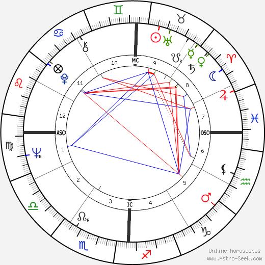 Barbara Hammer день рождения гороскоп, Barbara Hammer Натальная карта онлайн