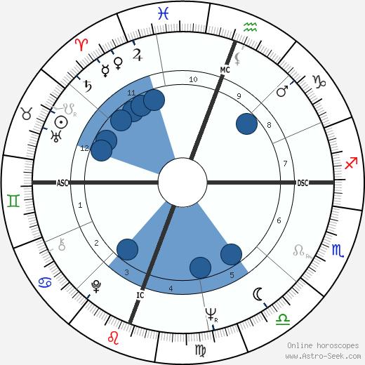 Billie Austin Bryant wikipedia, horoscope, astrology, instagram