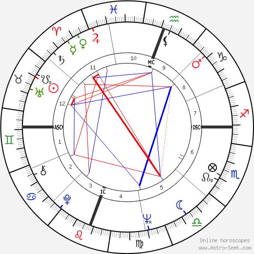 Billie Austin Bryant astro natal birth chart, Billie Austin Bryant horoscope, astrology