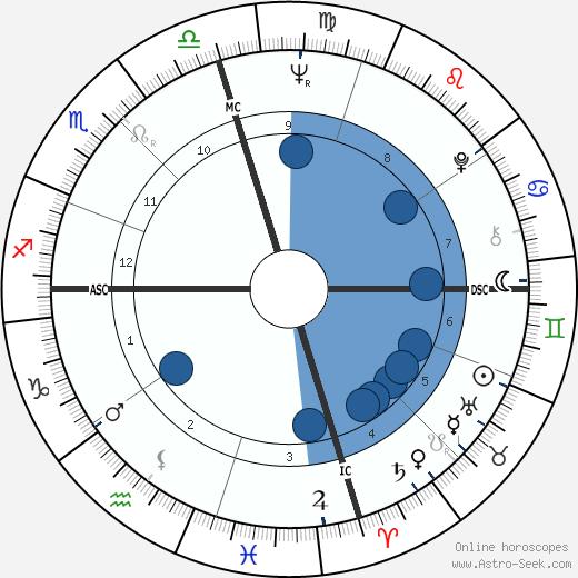Bruce Beasley wikipedia, horoscope, astrology, instagram