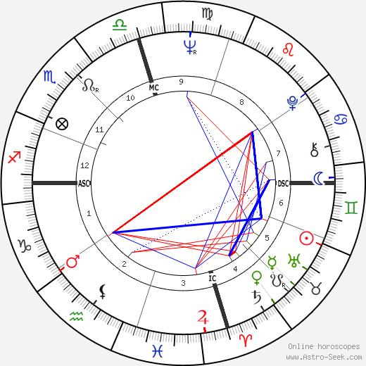Bruce Beasley день рождения гороскоп, Bruce Beasley Натальная карта онлайн