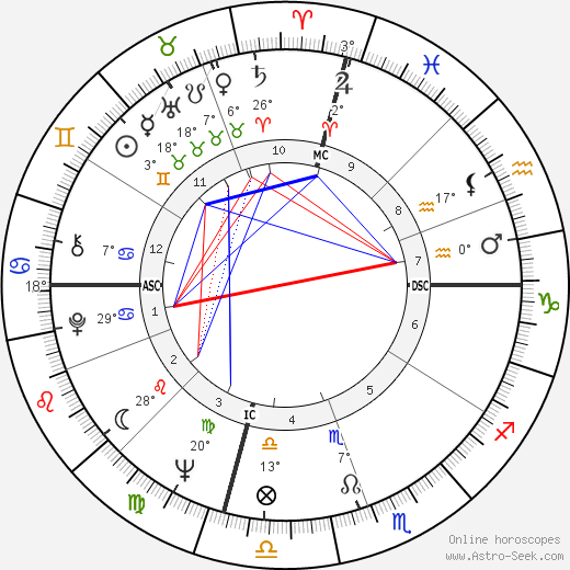 Dixie Carter birth chart, biography, wikipedia 2018, 2019