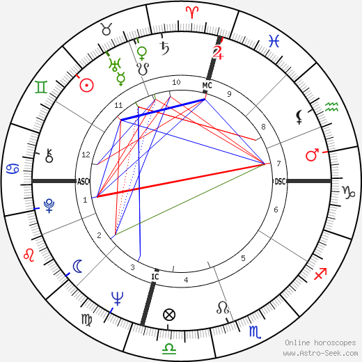 Dixie Carter astro natal birth chart, Dixie Carter horoscope, astrology