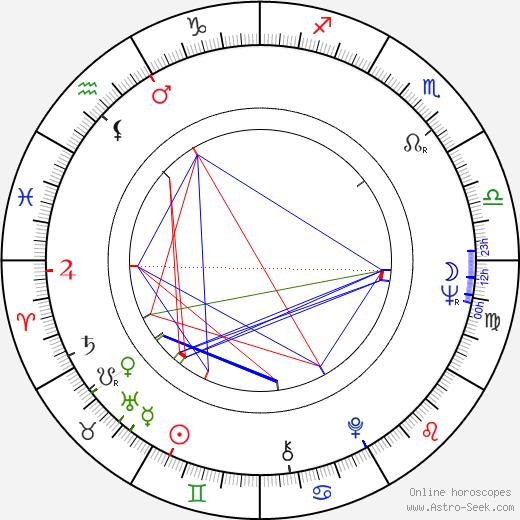 Don Williams astro natal birth chart, Don Williams horoscope, astrology