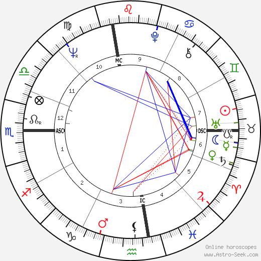 Emilio Vesce birth chart, Emilio Vesce astro natal horoscope, astrology