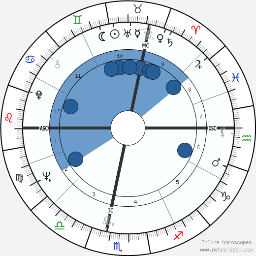 Francis R. Scobee wikipedia, horoscope, astrology, instagram