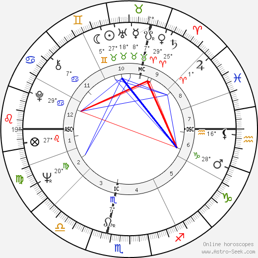 Francis R. Scobee birth chart, biography, wikipedia 2019, 2020