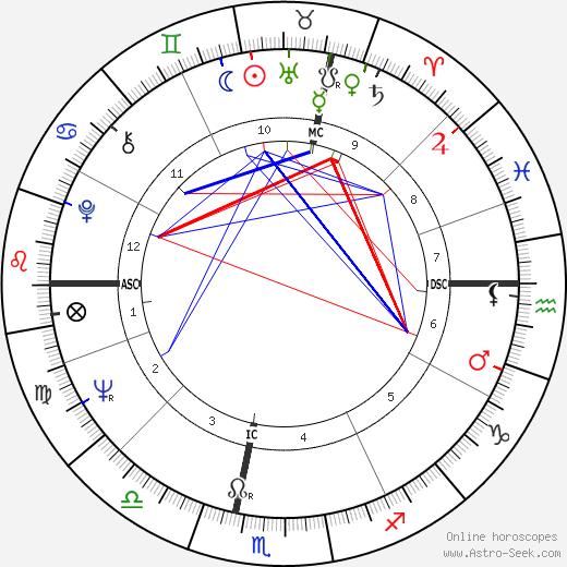 Francis R. Scobee birth chart, Francis R. Scobee astro natal horoscope, astrology