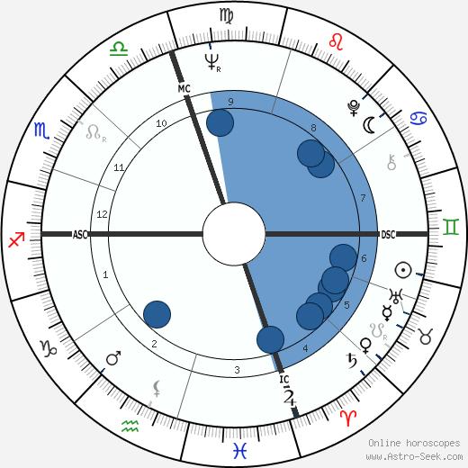 Gary Goldschneider wikipedia, horoscope, astrology, instagram