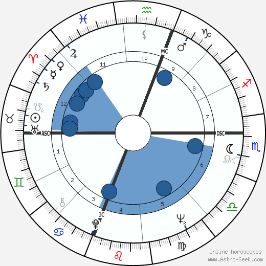 Gates Brown wikipedia, horoscope, astrology, instagram