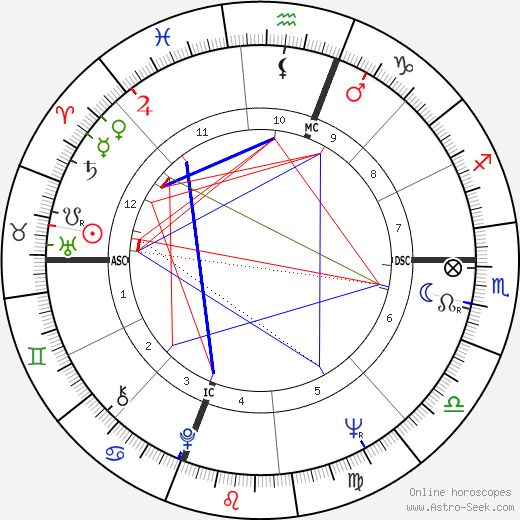 Gates Brown astro natal birth chart, Gates Brown horoscope, astrology
