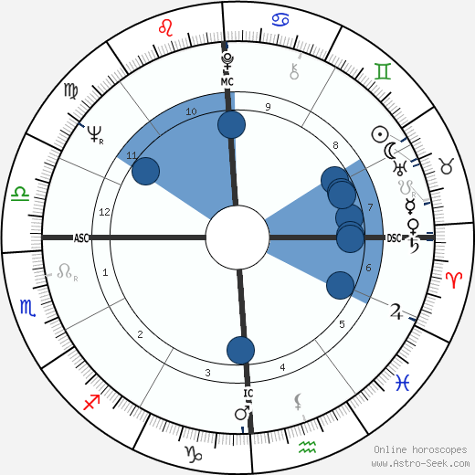 Giovanni Falcone wikipedia, horoscope, astrology, instagram