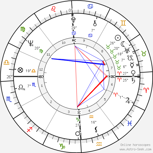 Giovanni Falcone birth chart, biography, wikipedia 2019, 2020