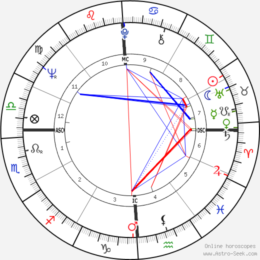 Giovanni Falcone astro natal birth chart, Giovanni Falcone horoscope, astrology