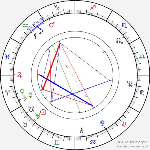 Hannu Taanila astro natal birth chart, Hannu Taanila horoscope, astrology