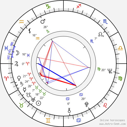 Harvey Keitel birth chart, biography, wikipedia 2018, 2019