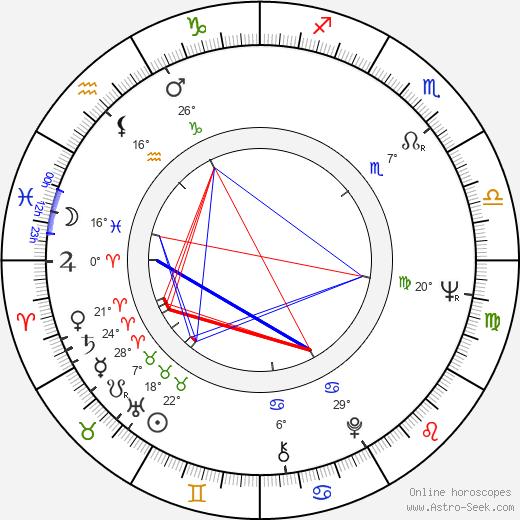 Harvey Keitel birth chart, biography, wikipedia 2020, 2021