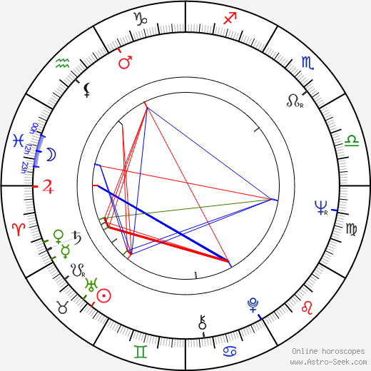 Harvey Keitel astro natal birth chart, Harvey Keitel horoscope, astrology