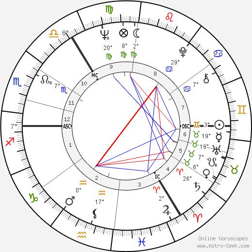 Ian McKellen birth chart, biography, wikipedia 2017, 2018