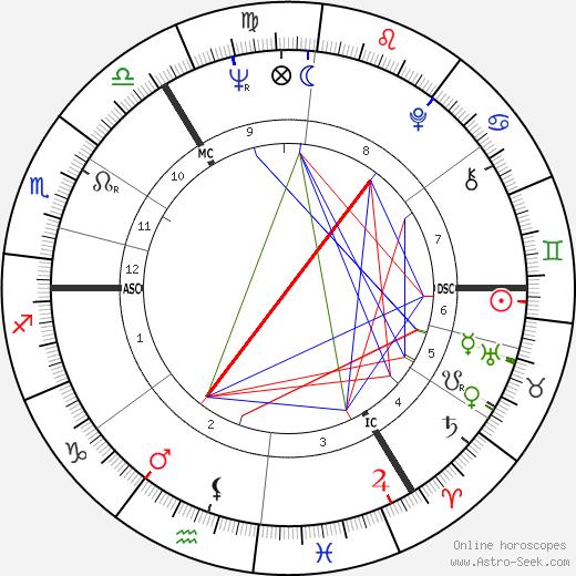 Ian McKellen astro natal birth chart, Ian McKellen horoscope, astrology