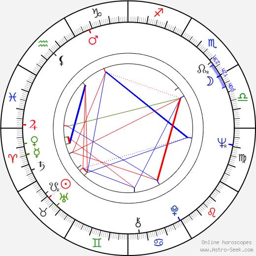 Iris Mann день рождения гороскоп, Iris Mann Натальная карта онлайн