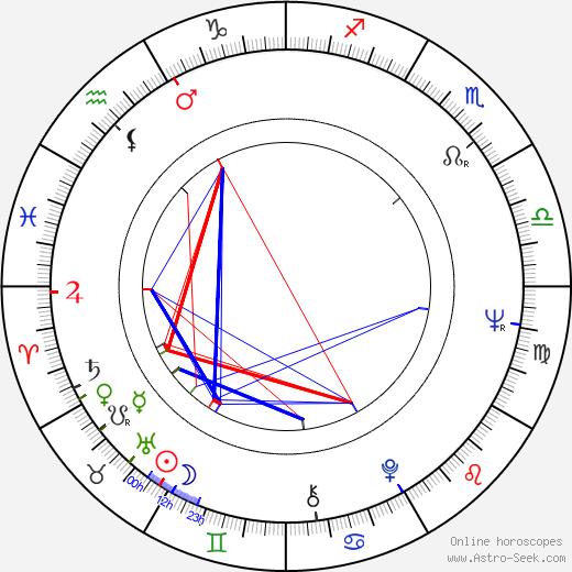 Джеймс Фокс James Fox день рождения гороскоп, James Fox Натальная карта онлайн