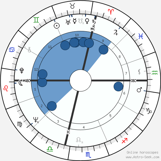 Jean-Claude Mas wikipedia, horoscope, astrology, instagram