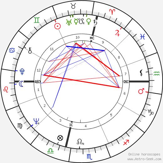 Jean-Claude Mas birth chart, Jean-Claude Mas astro natal horoscope, astrology