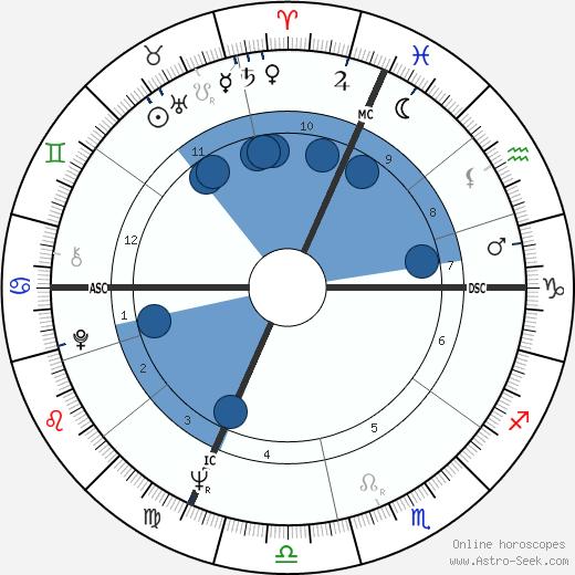 Jean-Pierre Laymarie wikipedia, horoscope, astrology, instagram