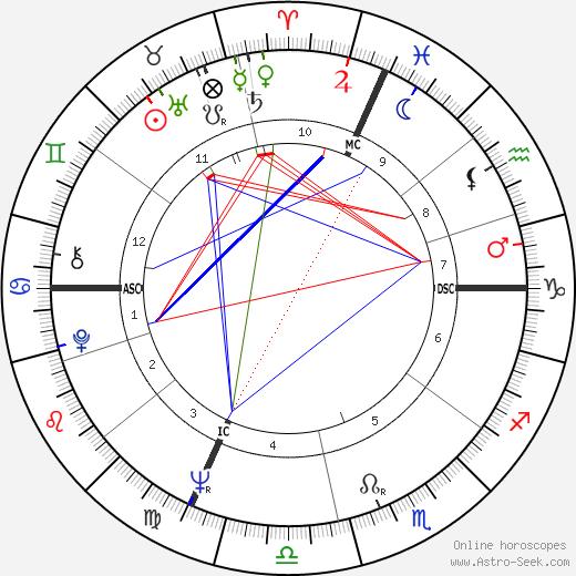 Jean-Pierre Laymarie tema natale, oroscopo, Jean-Pierre Laymarie oroscopi gratuiti, astrologia